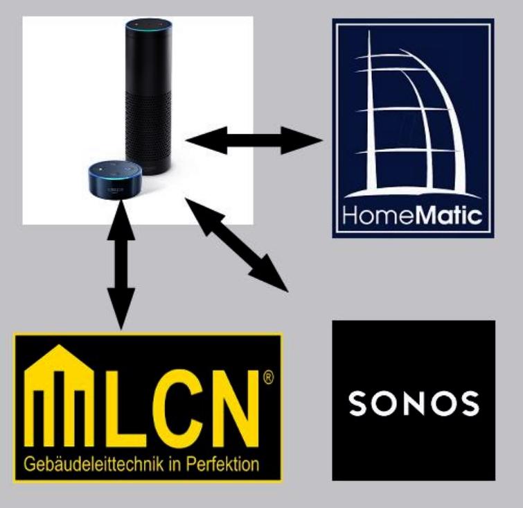 alexa amazon echo mit lcn bus system homematic und. Black Bedroom Furniture Sets. Home Design Ideas